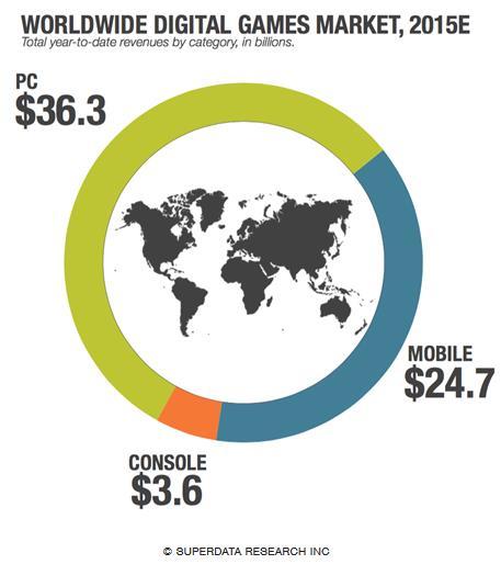 digital video game marketshare